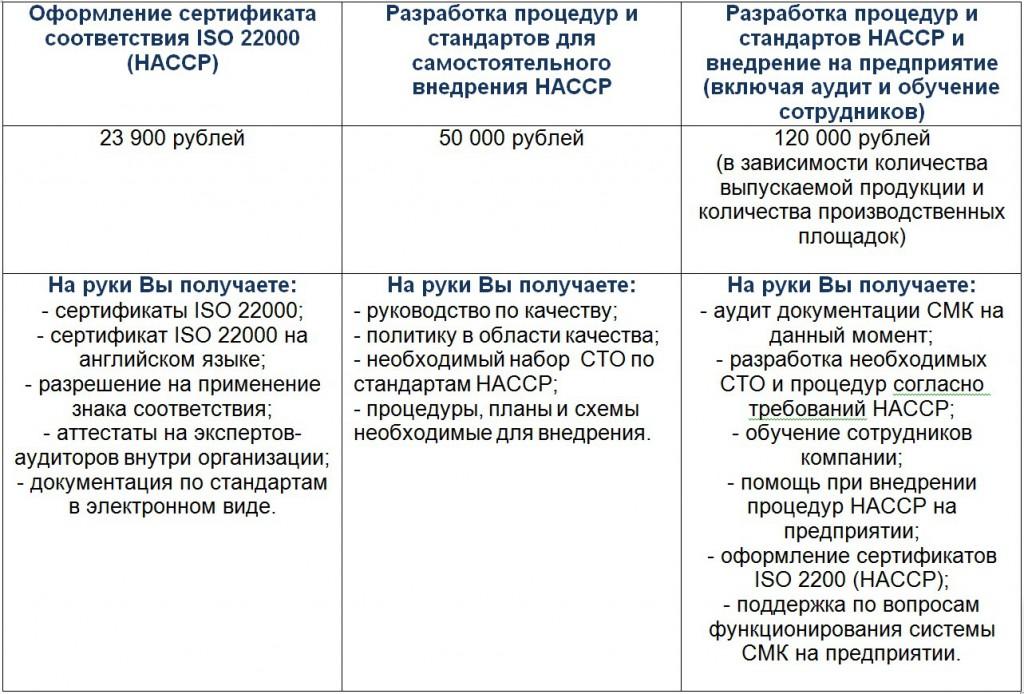 Цены на ХАССП (ISO 22000)